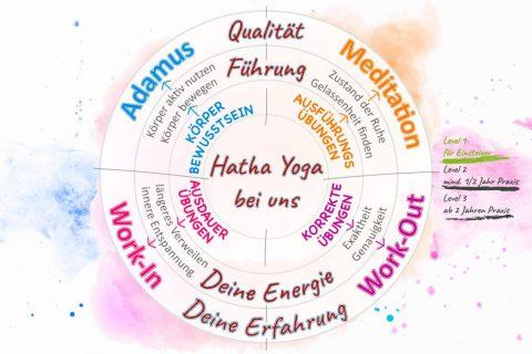 Sie sehen ein Hatha Yoga Diagramm.